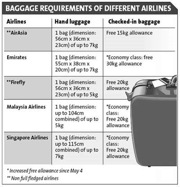 New Airlines Hand Luggage Rules Vs Save Our PLanet